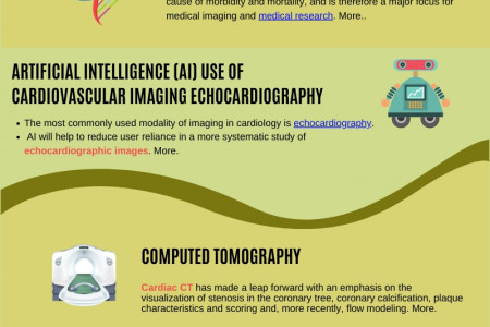 The importance ofArtificial Intelligence In Cardiovascular Imaging: Pubrica.com Infographic