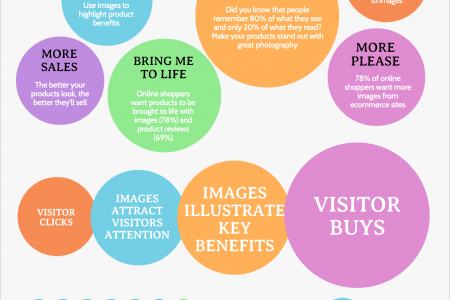 The Important of Good Product Photography Infographic