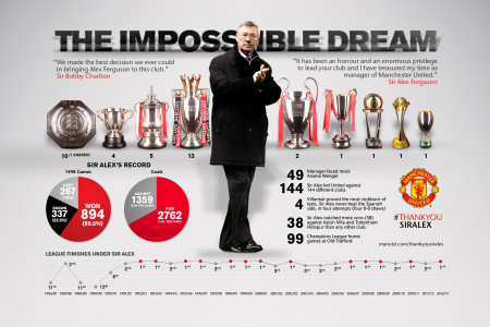 The Impossible Dream Infographic