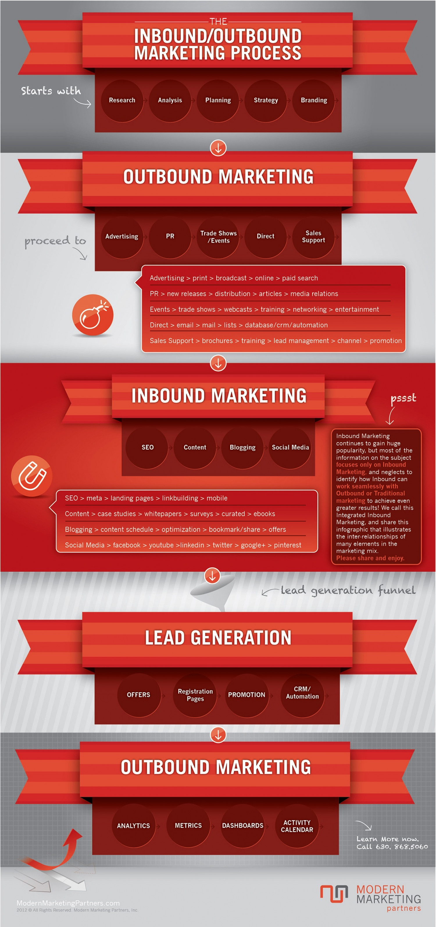 The Inbound/Outbound Marketing Process Infographic
