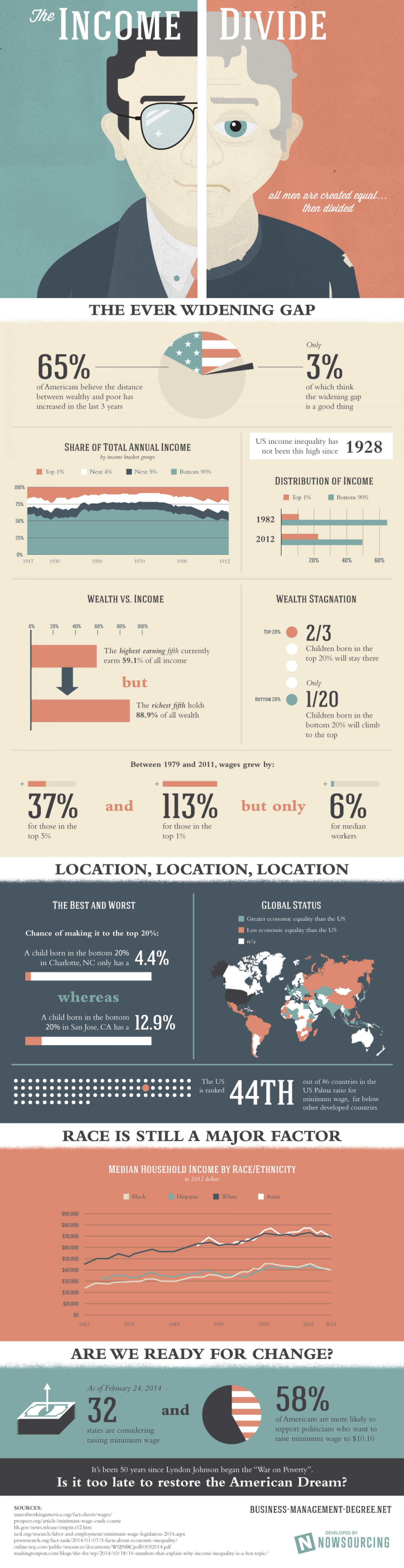 The Income Divide Infographic