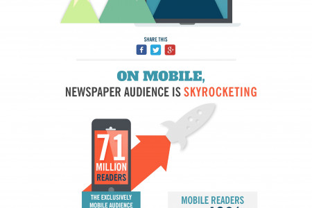 The Increased Reach of Newspaper Digital Media Infographic
