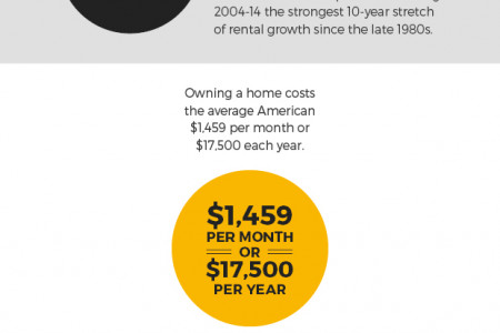 The Increasing Costs of Renting vs. Buying a House Infographic