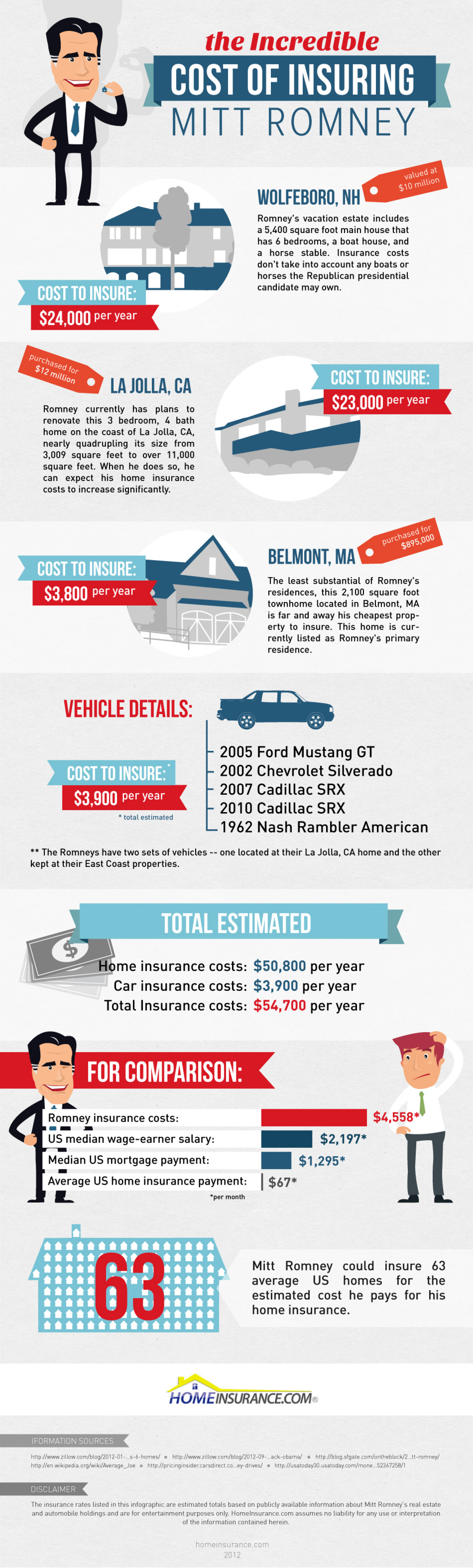 The Incredible Cost of Insuring Mitt Romney Infographic
