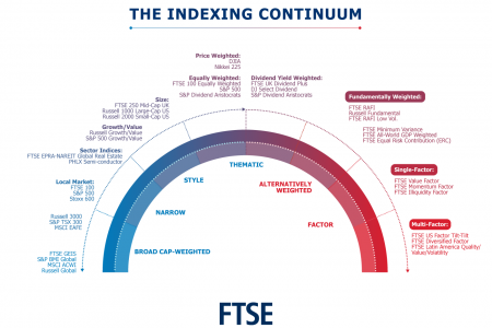 The Indexing Continuum Infographic