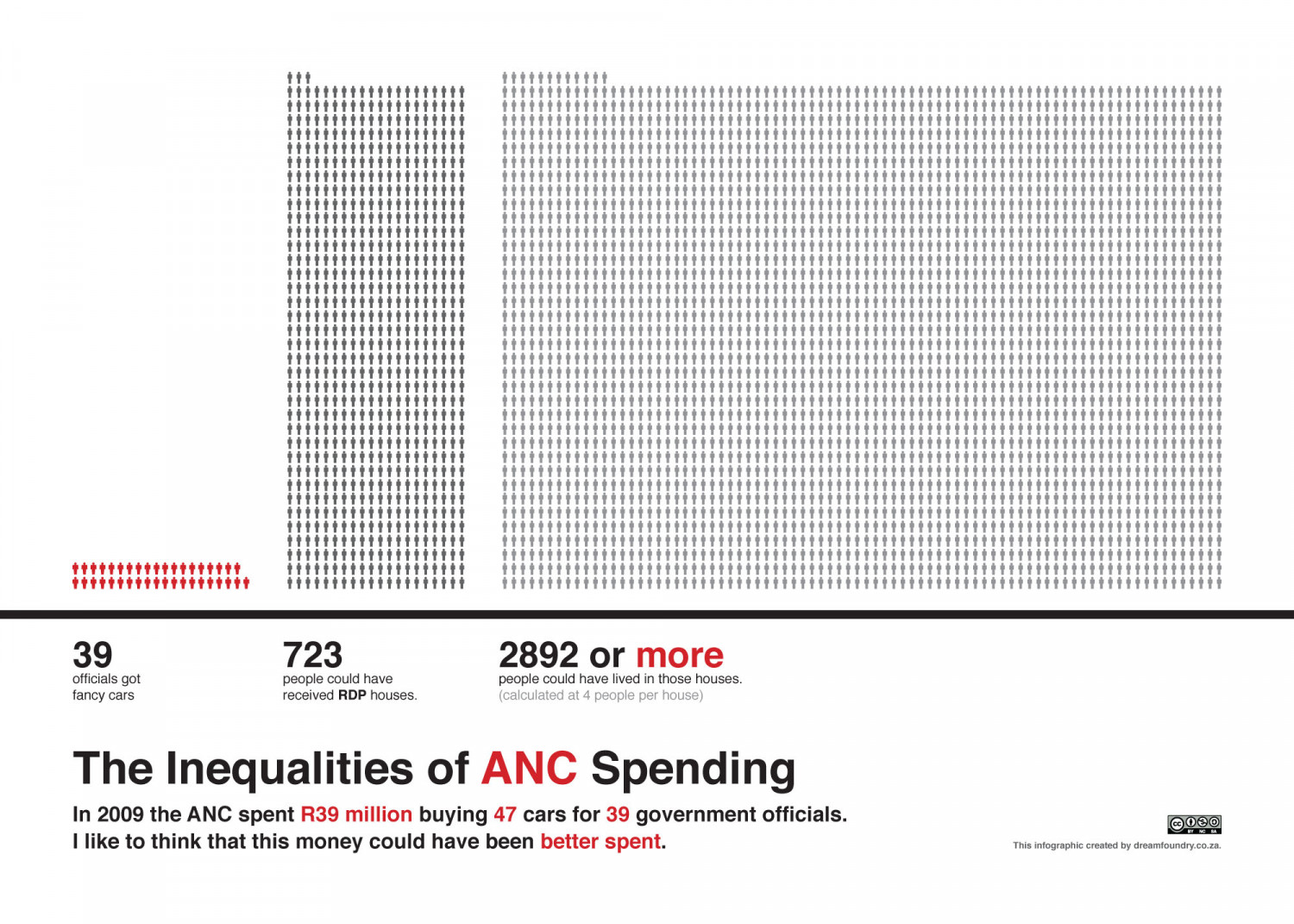 The Inequalities of ANC Spending Infographic