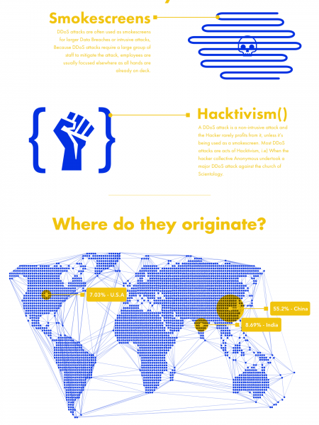 The infamous DDoS attack, explained visually. Infographic