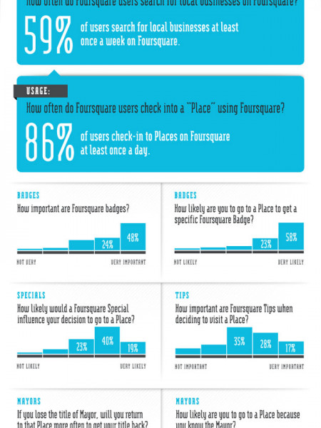 The Influence of Foursquare Infographic