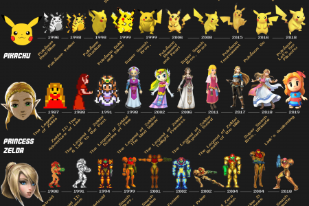 The In-Game Evolution of Video Game Characters Infographic