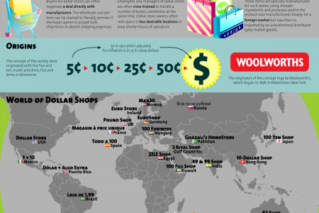 The Ins & Outs Of Dollar Stores Infographic