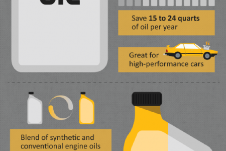 The Ins and Outs of Engine Oil Types Infographic
