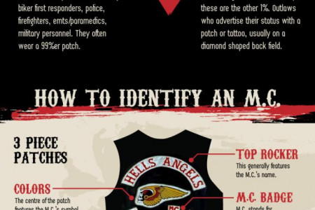 The Ins And Outs Of Motorcycle Clubs Infographic