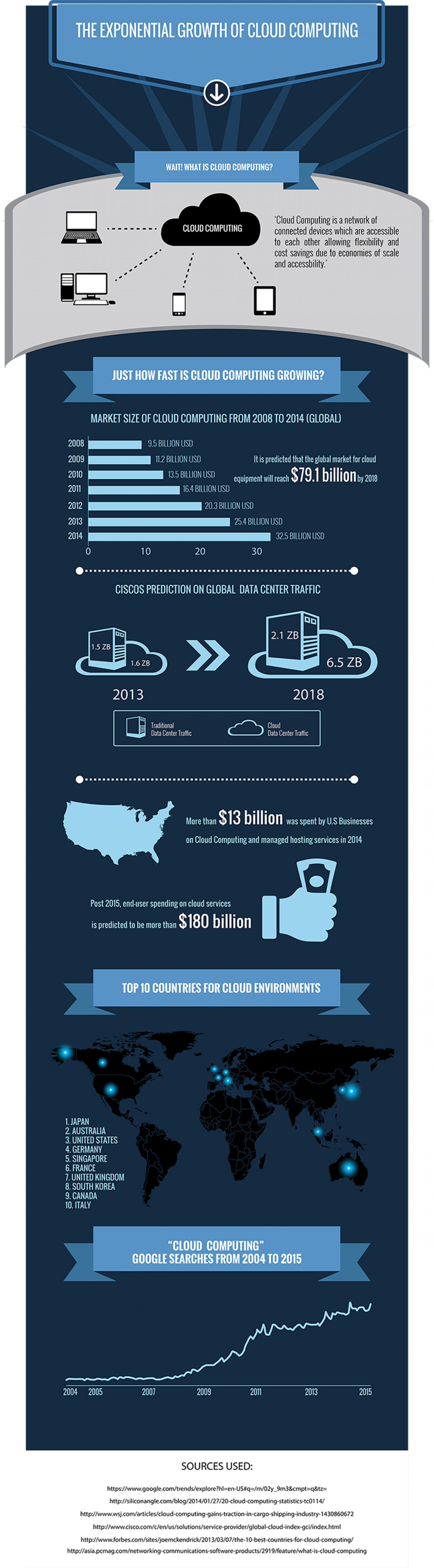 The Insane Growth Of Cloud Computing Infographic