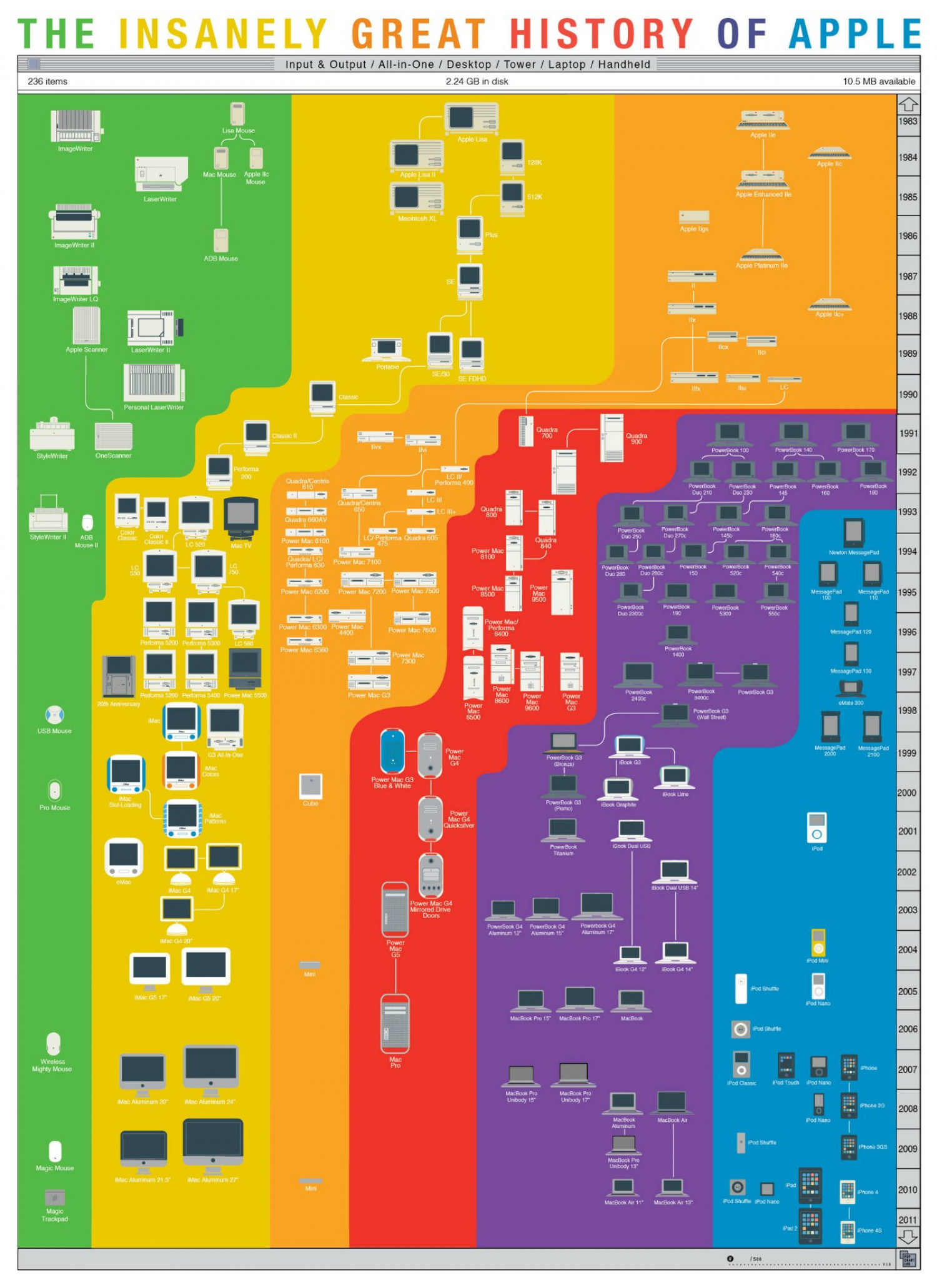 The Insanely Great History of Apple Infographic