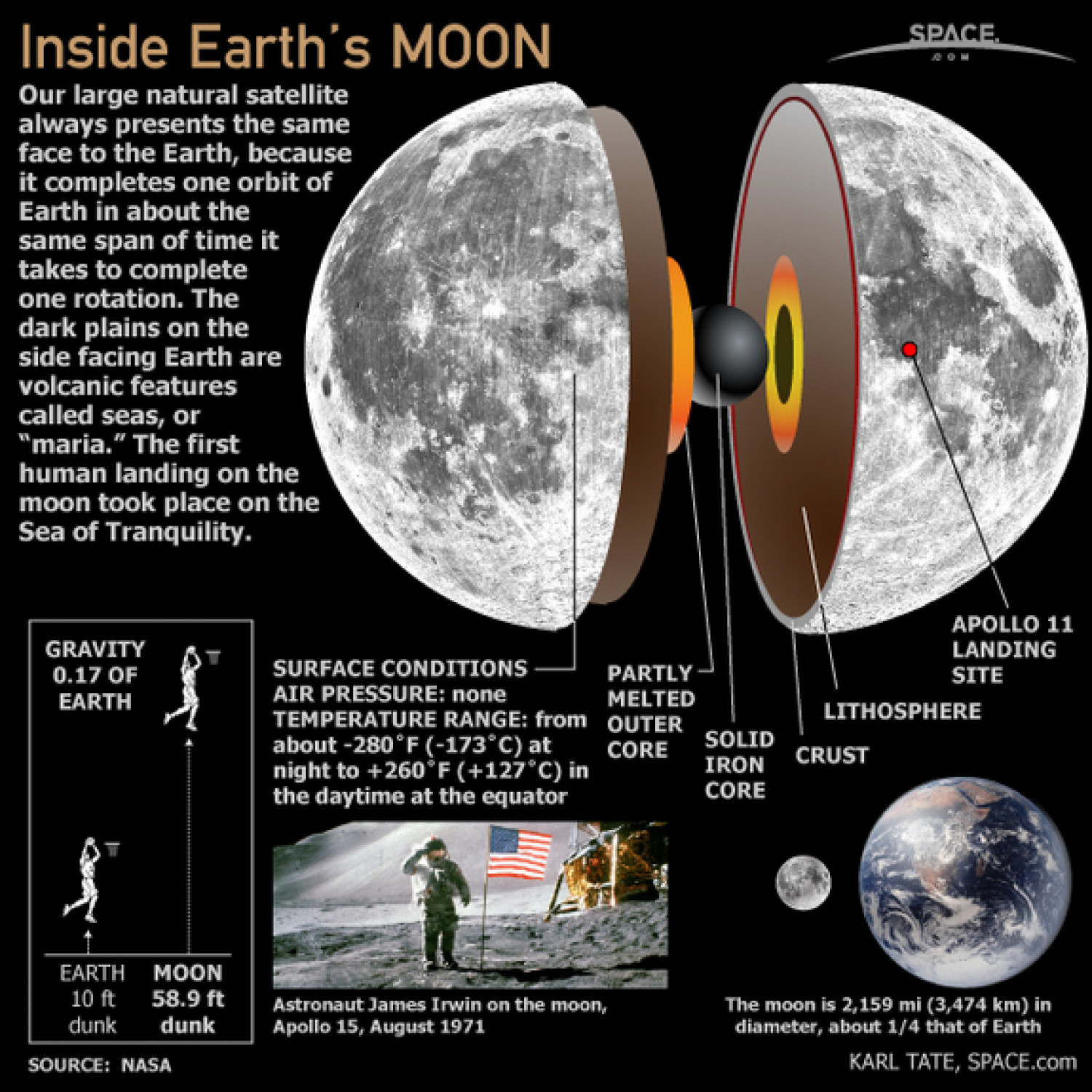 The Earth's Moongraphic