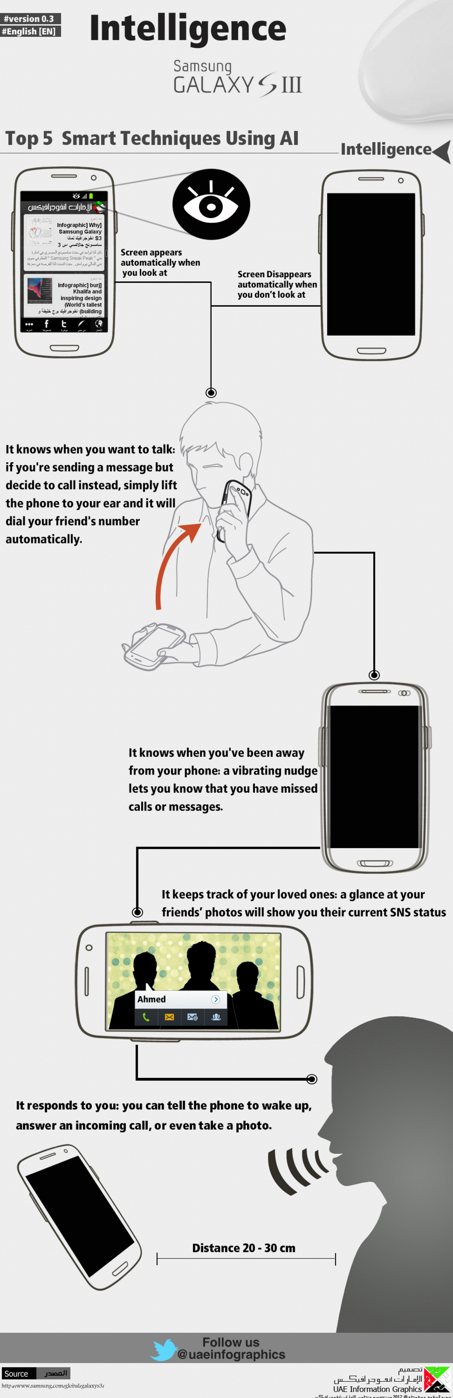 The Intelligence of Galaxy S3 Infographic