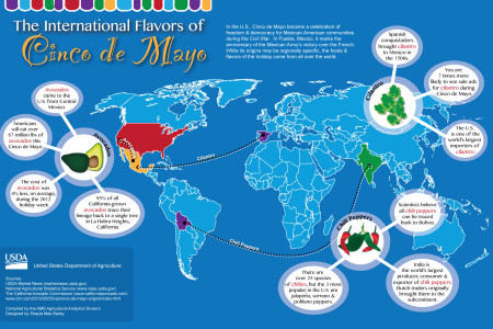 The International Flavors of Cinco de Mayo Infographic