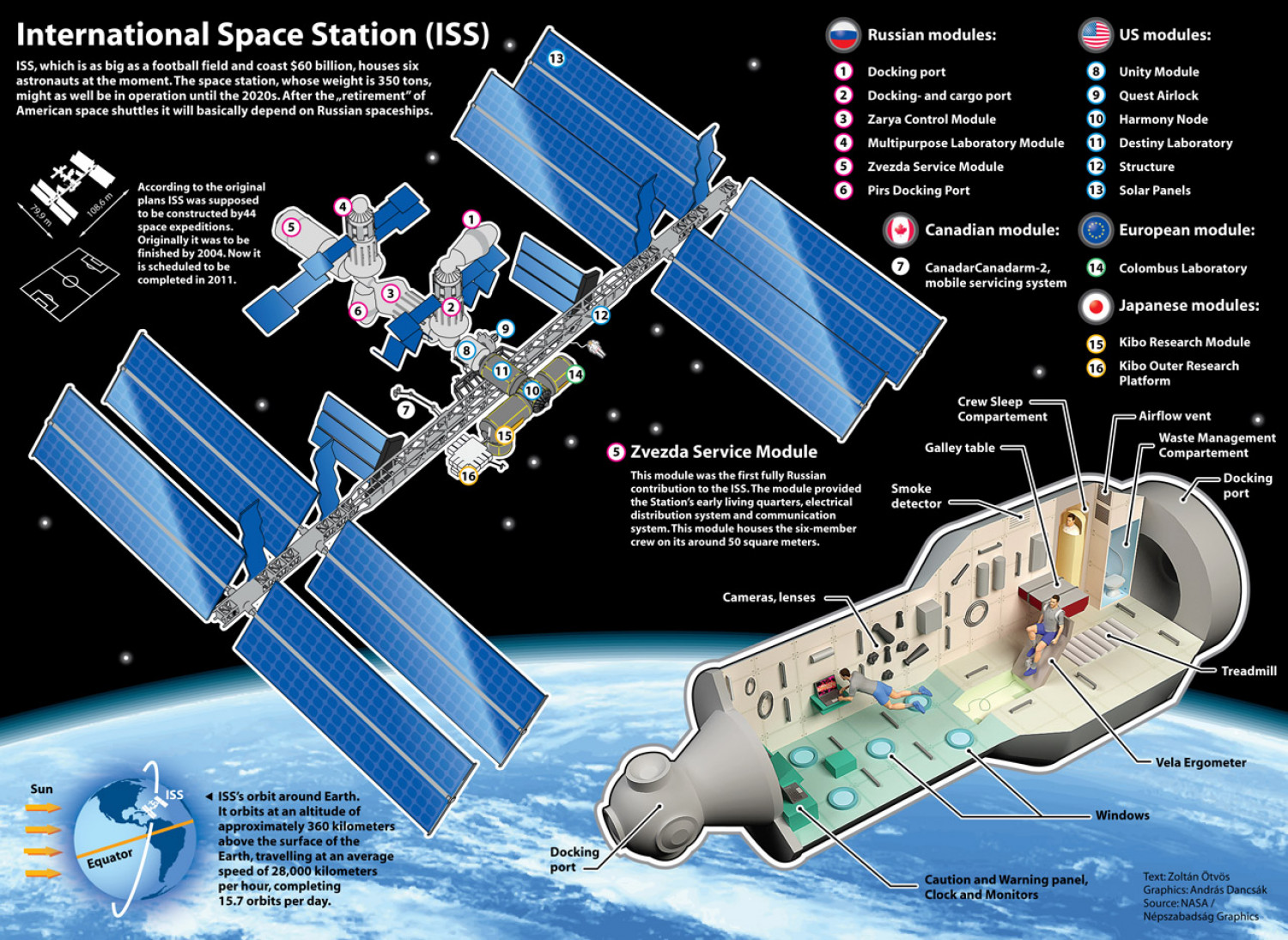 The international space station Infographic