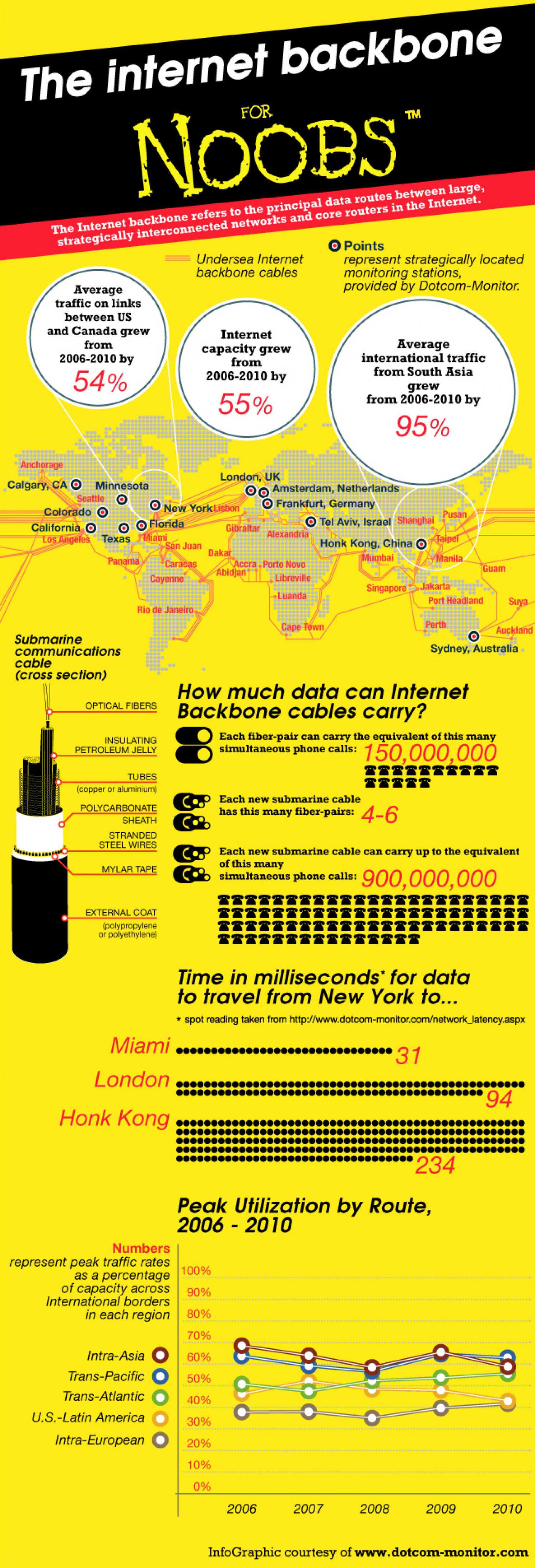 The Internet Backbone for Noobs Infographic