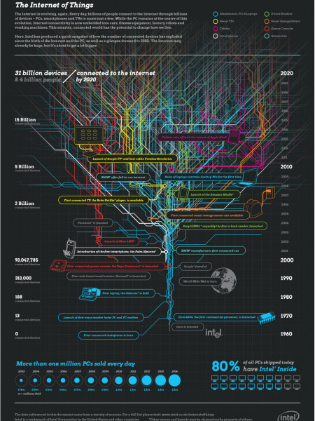 The Internet of Things Infographic