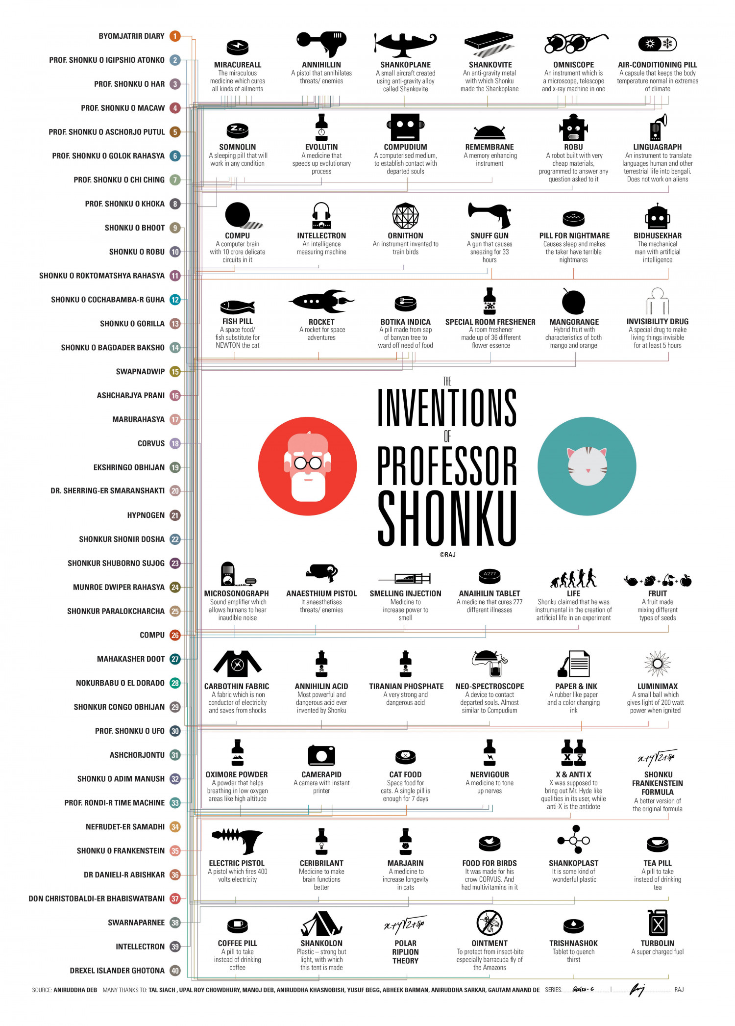 The Inventions of Professor Shonku   Infographic