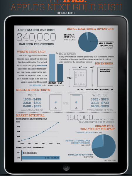 The iPad: Apple's Next Gold Rush Infographic