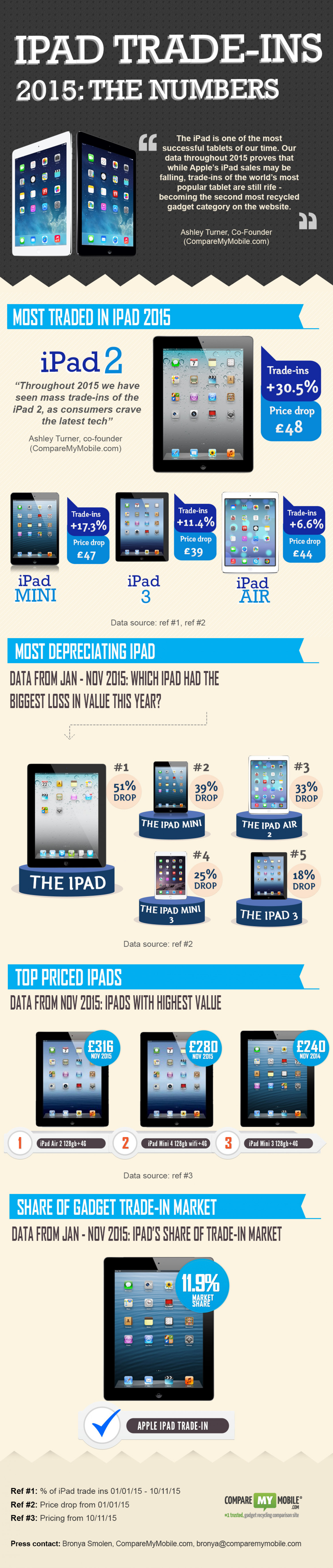 The iPad Trade-ins 2015  Infographic