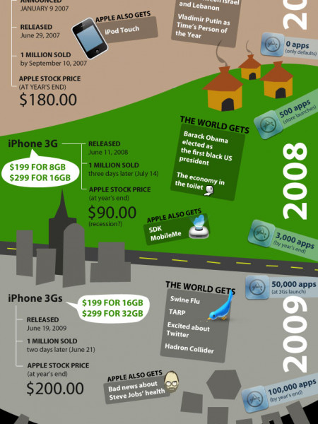 The iPhone Era Infographic