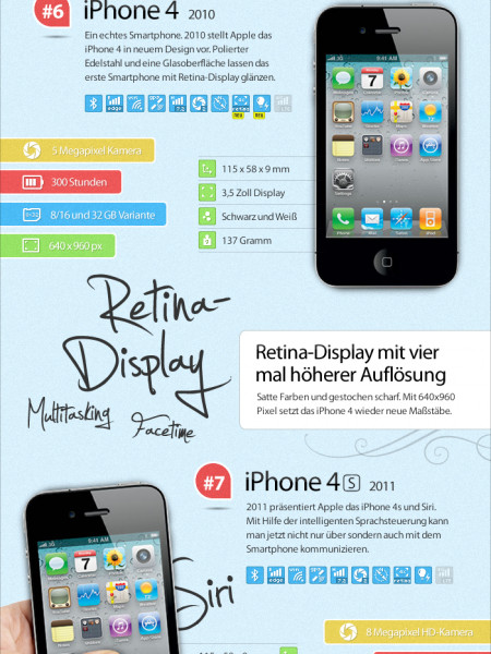 The iPhone Evolution 2013 Infographic