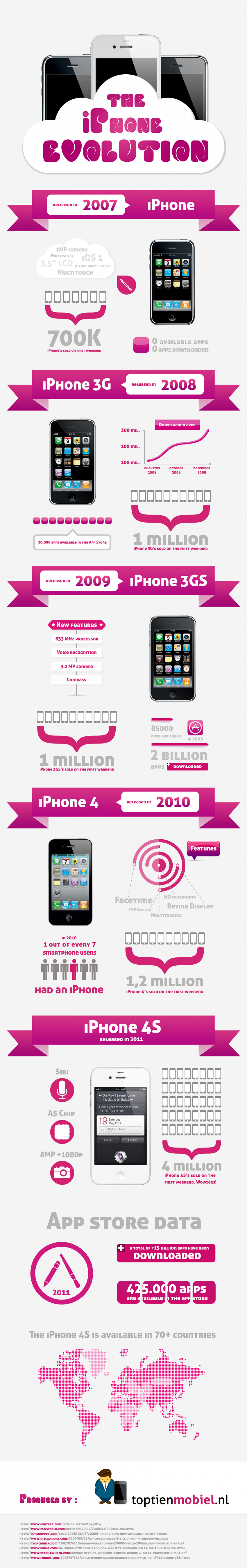 The iPhone Evolution Infographic