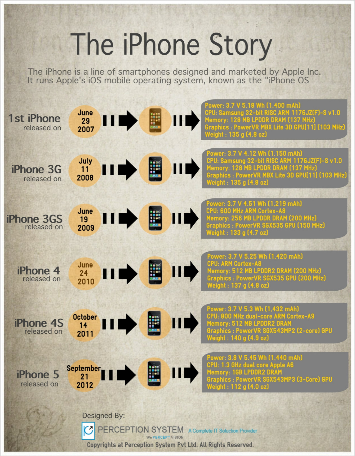The iPhone Story Infographic
