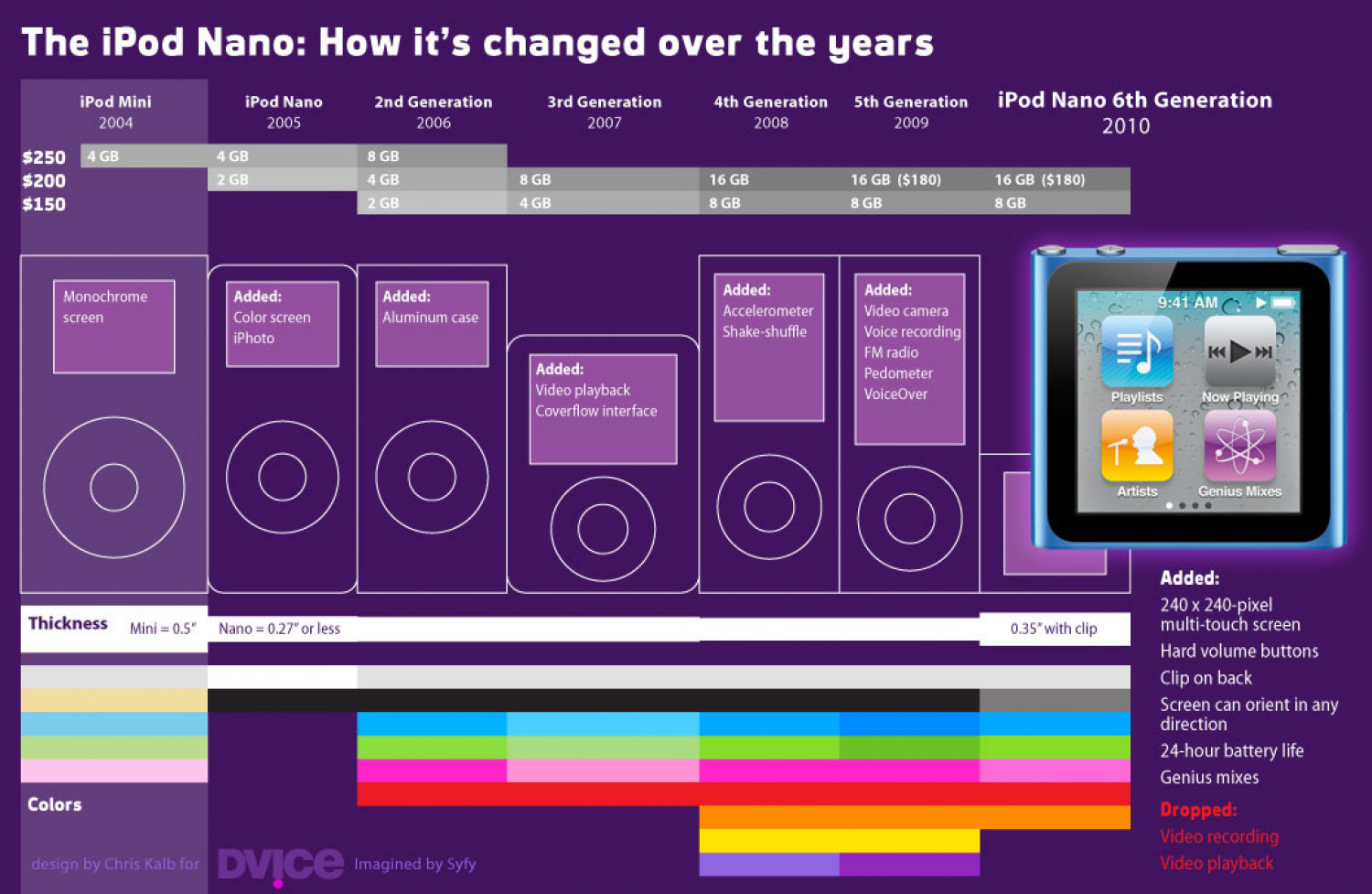 The iPod Nano: How it's changed over the years Infographic