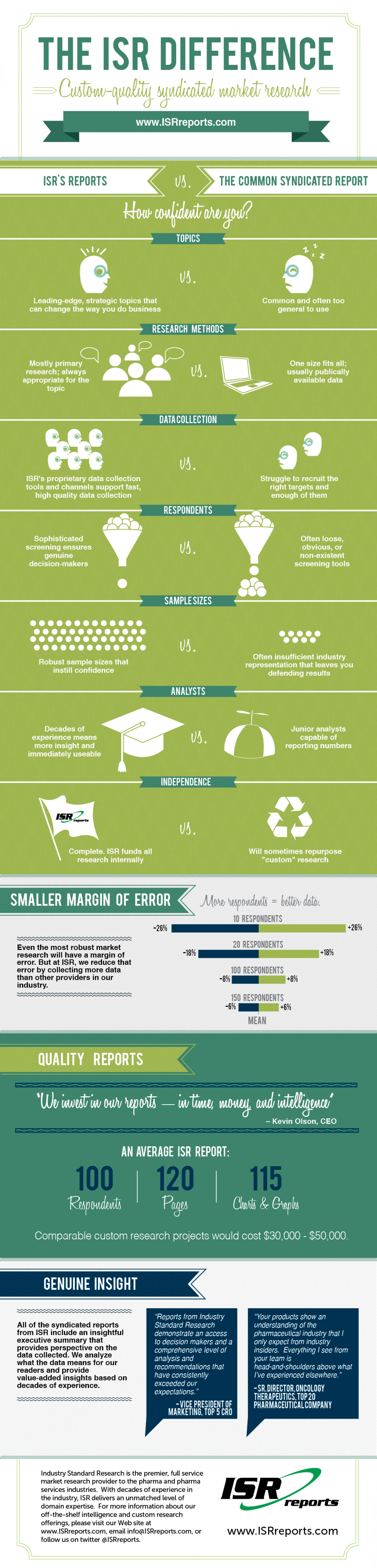 The ISR Difference Infographic