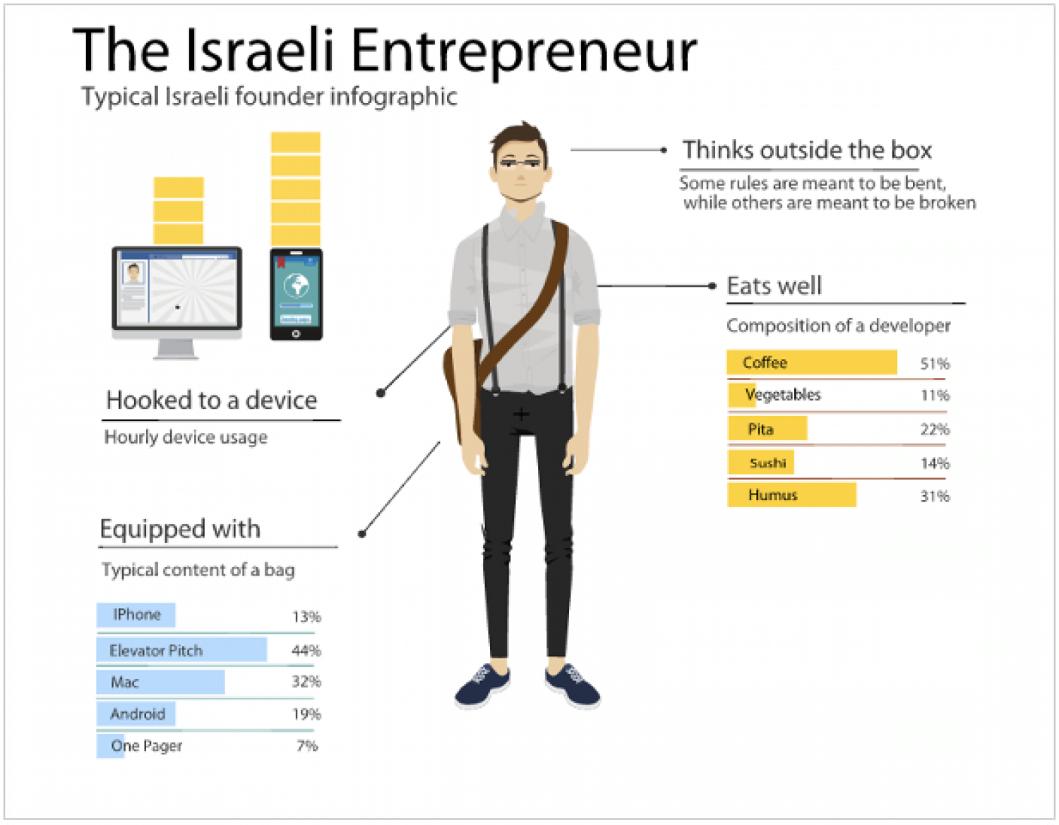 The Israeli Entrepreneur Infographic