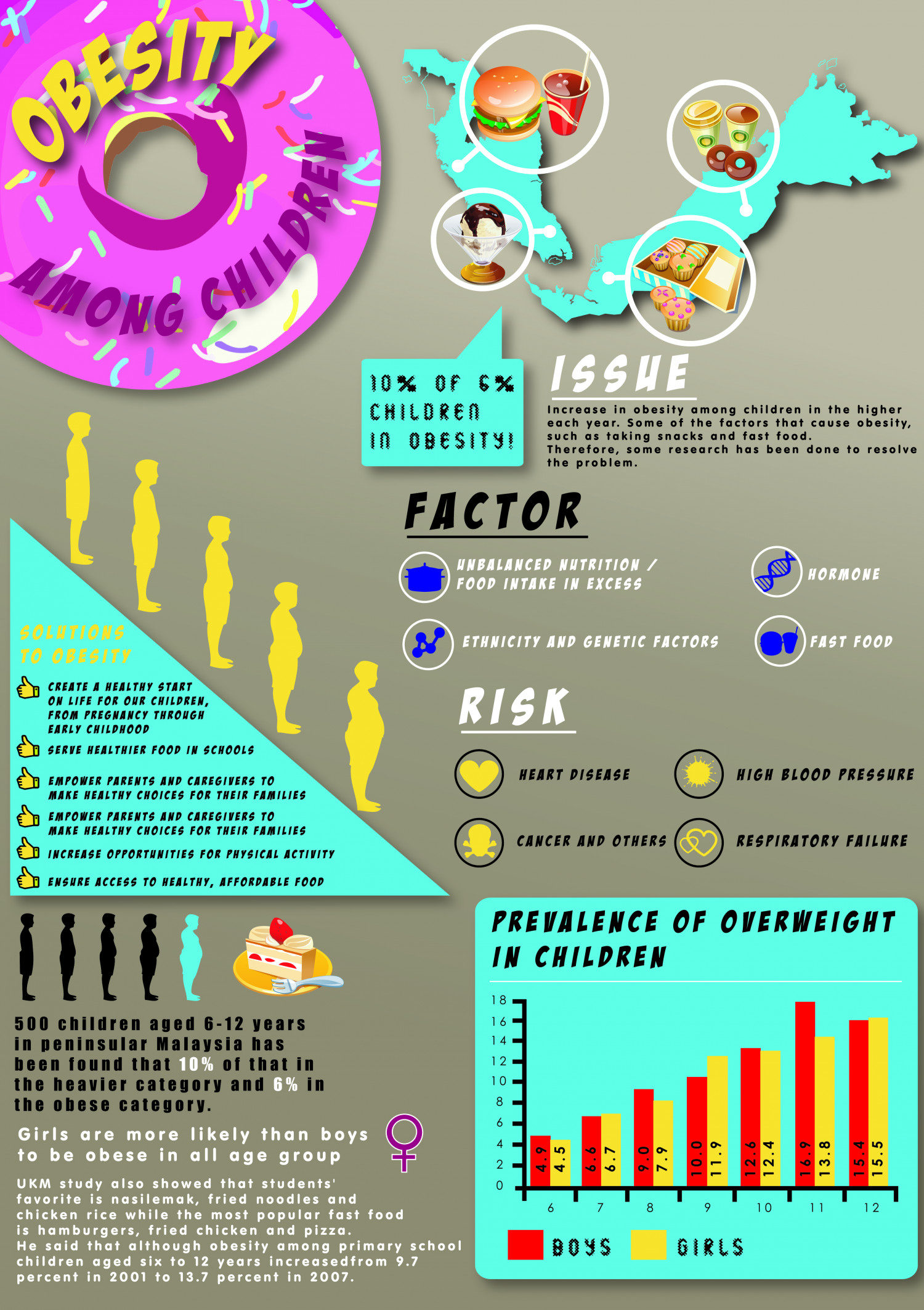 THE ISSUE OF CHILD OBESITY Infographic