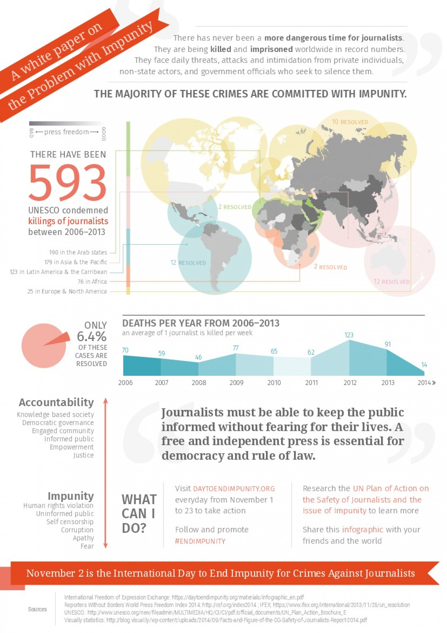 The Issue with Impunity Infographic