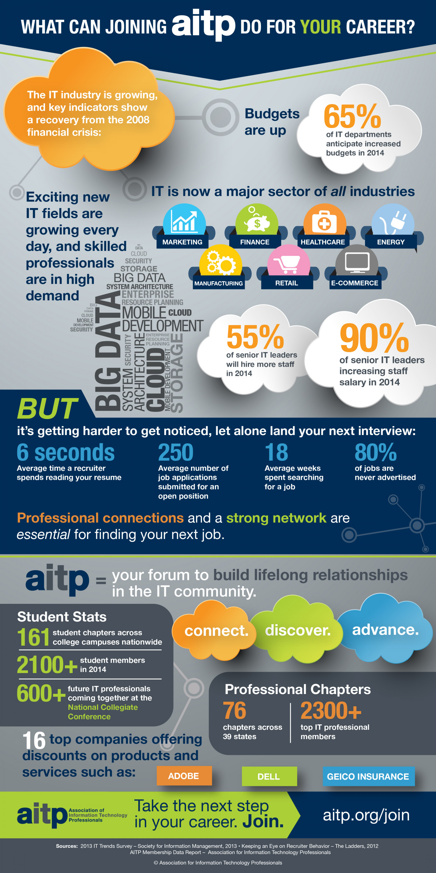The IT Job Market - What Can You Do? Infographic
