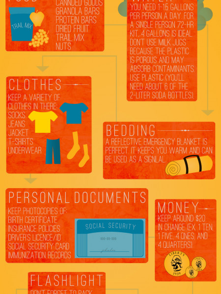 The Items That Should Be Included in a 72-Hour Kit Infographic
