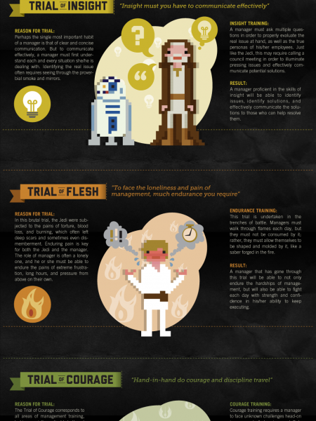 The Jedi Trainer's Guide to Employee Management Infographic