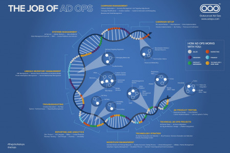 The Job of Ad Ops Infographic