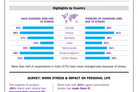 The Job Stress Epidemic Infographic