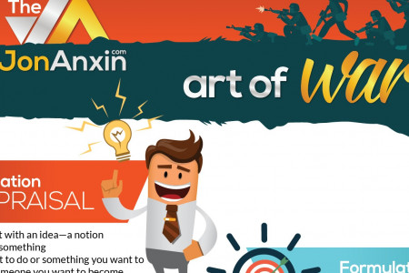 The Jon Anxin Art Of War Infographic