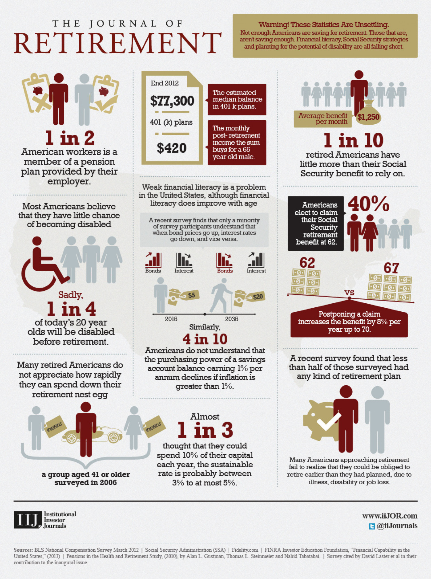 The Journal of Retirement Infographic