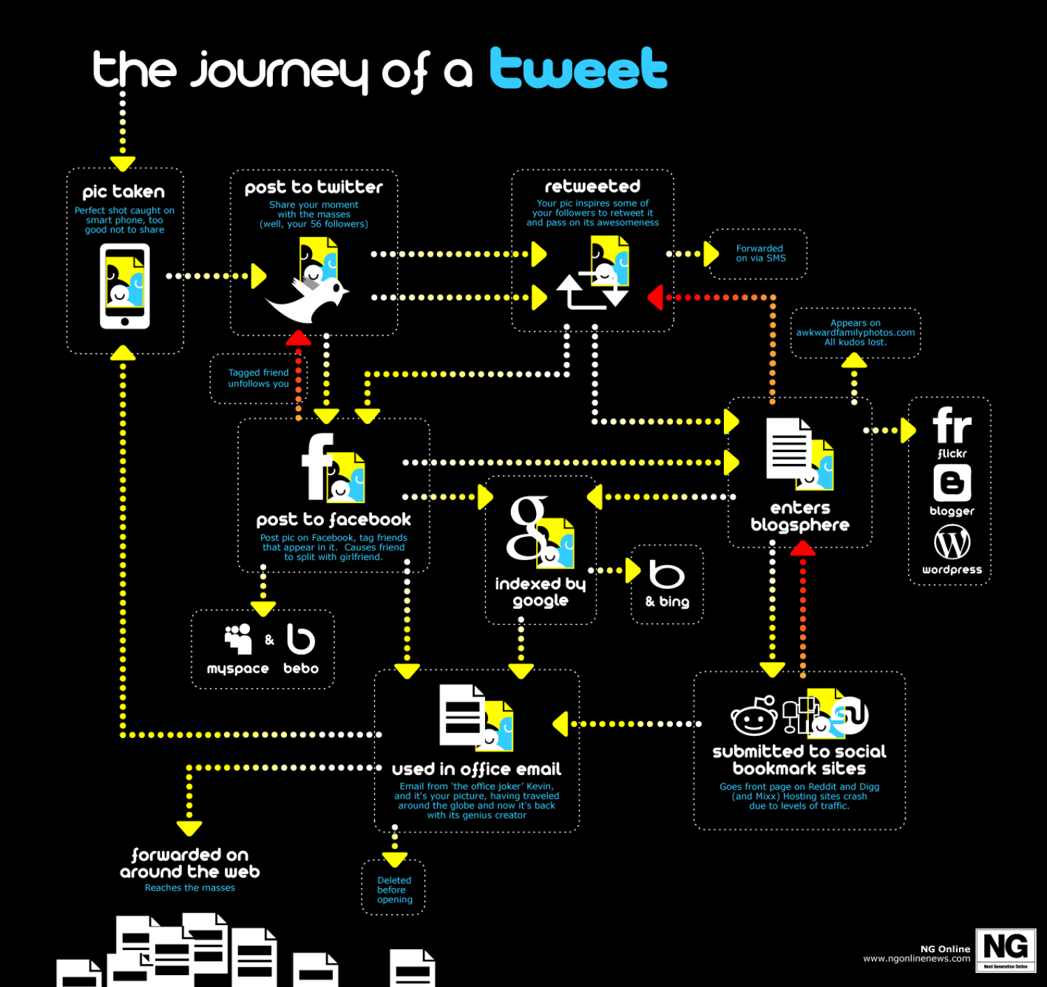 The Journey of a Tweet Infographic