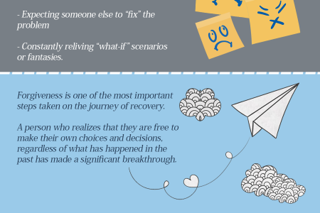 The Journey of Forgiving Yourself and Others Infographic