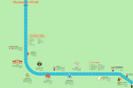 The Journey of Life - Interactive Life Planning Tool Infographic