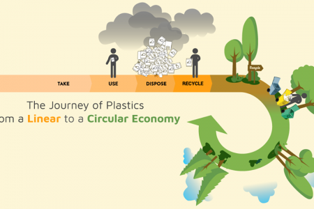 The Journey of Plastics from a Linear to a Circular Economy Infographic
