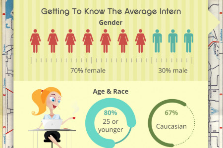 The Journey to a Stellar Internship Program Infographic