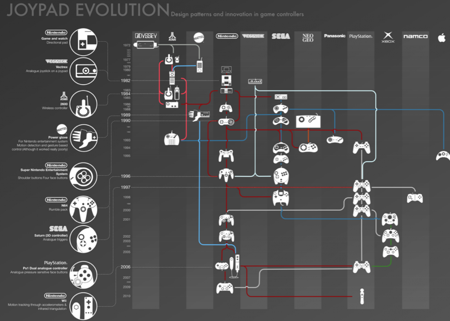 The Joypad: The Evolution of the Gaming Controller Infographic