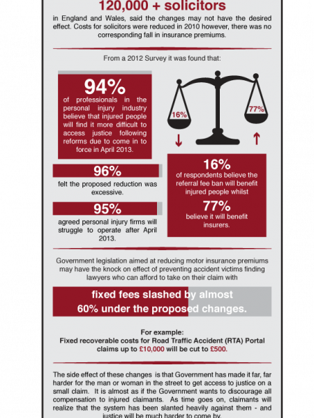 The Jury Is Out On The Changes To Personal Injury Law Infographic